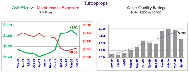 Asset Insight Turboprop Trends - April 2020