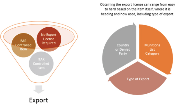 US Export Considerations for Special Missions Data & Equipment