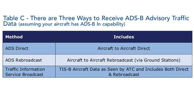 Avionics M Table C April15