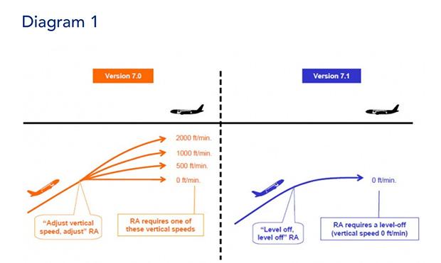 Avionics Mandates Diagram 1