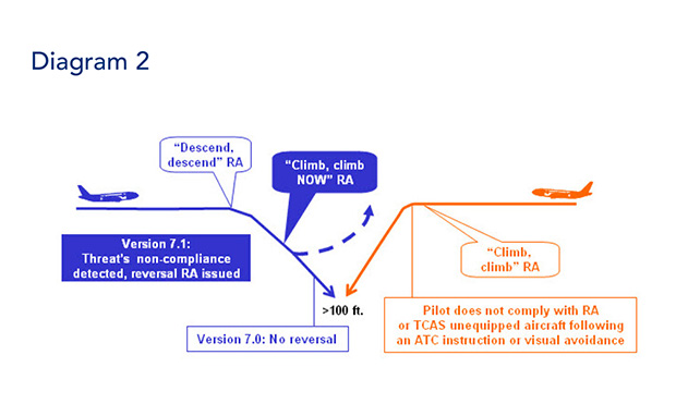 Avionics Mandates Diagram 2
