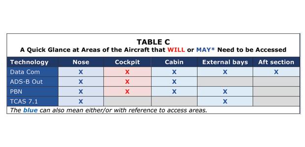 Avionics P78 Table C June
