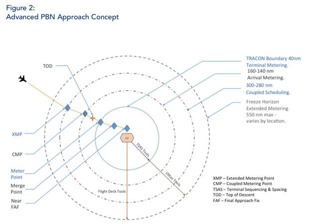 Advanced PBN Approach Concept