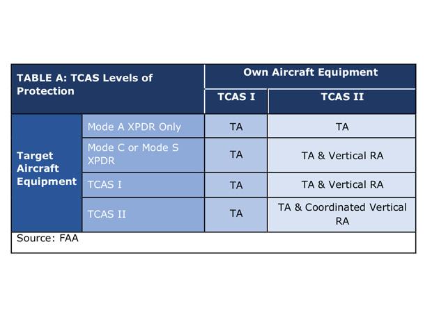 Avionics P84 Table A May