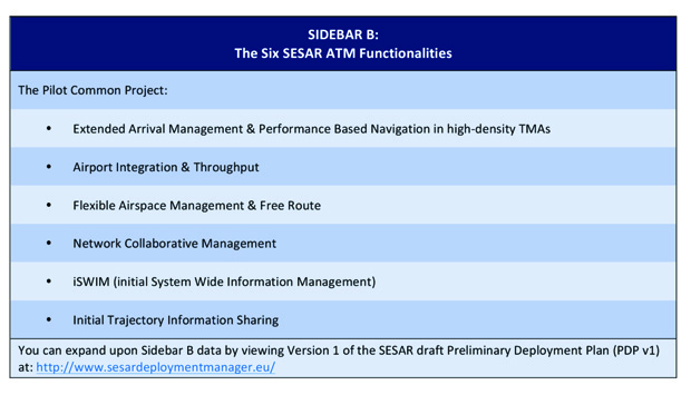 Six SESAR ATM Functionalities
