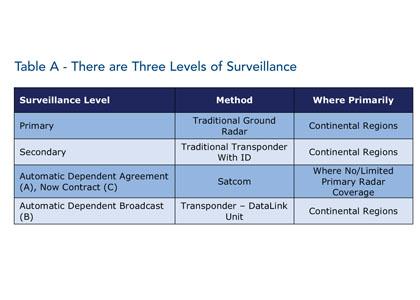 Avionics Table A April15