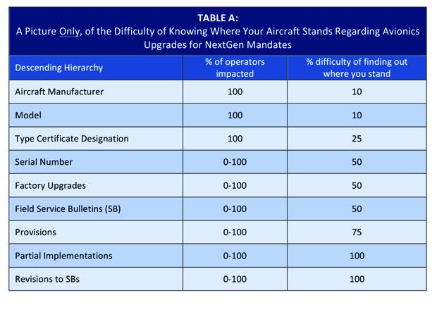 Avionics Table A