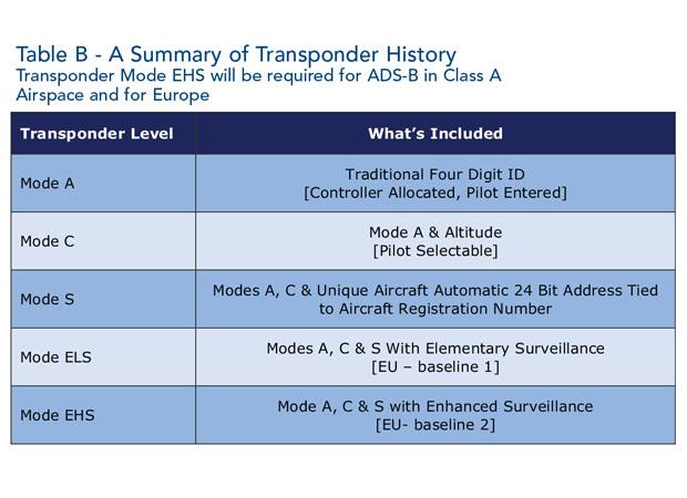 Avionics Table B April15