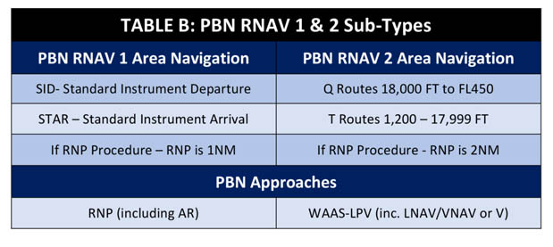 PBN RNAV Subtypes