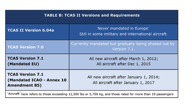Avionics Table B May
