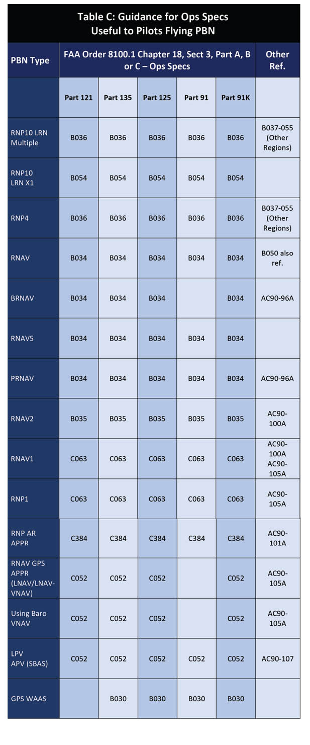 Guidance for Ops Specs for PBN