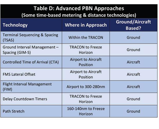 Advanced PBN Approaches