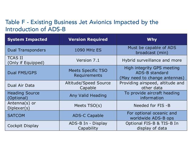 Avionics Table F April15