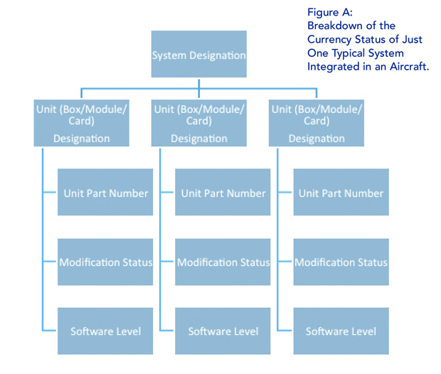Integrated Business Aircraft System