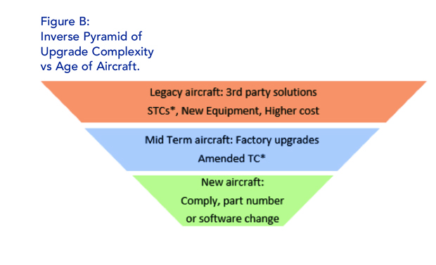 Aircraft Age versus Upgrade Complexity
