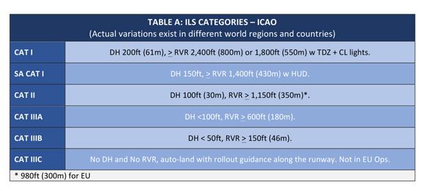 ILS Categories