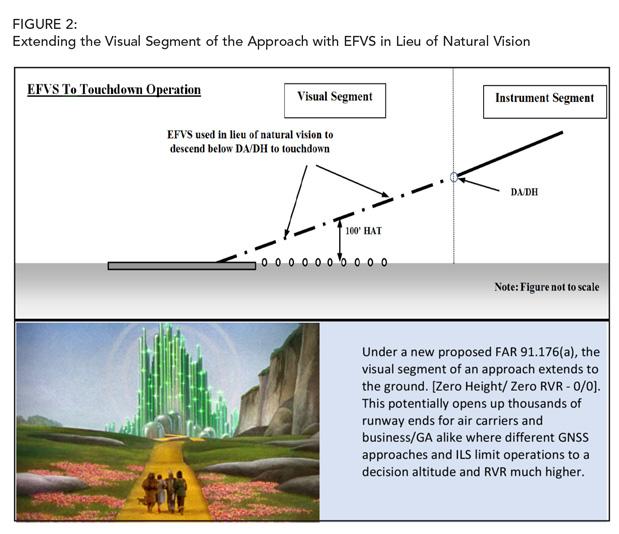 Extending the Visual Segment of Approach
