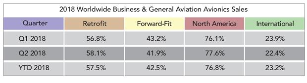 Avionics Sales for Q2 2018