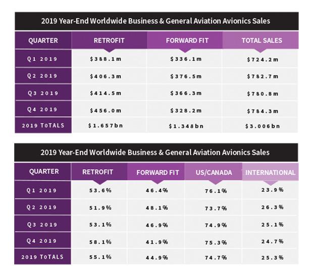 Avionics Year-End 2019 Sales Totals