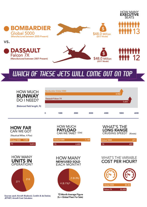 Jan 2018 Jet comparison info graphic