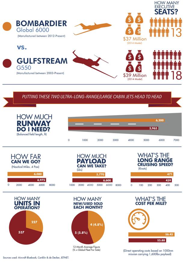 June 2017 Jet comparison info graphic