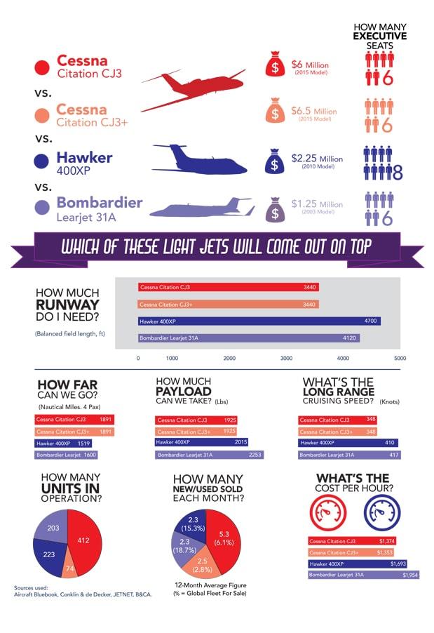 Oct 2017 Jet comparison infographic