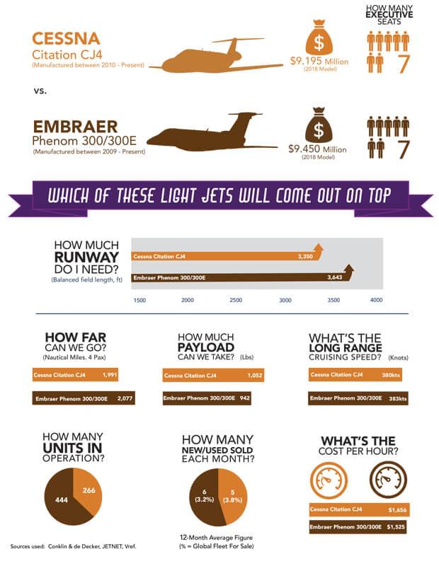 October 2018 jet comparison Info graphic
