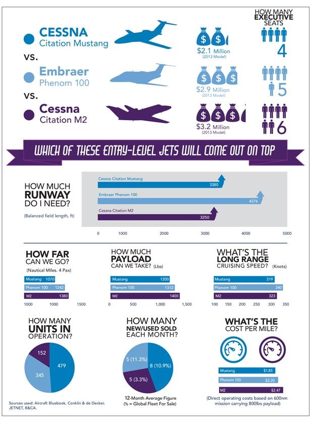 Sep 2017 Jet Comparison Info graphic
