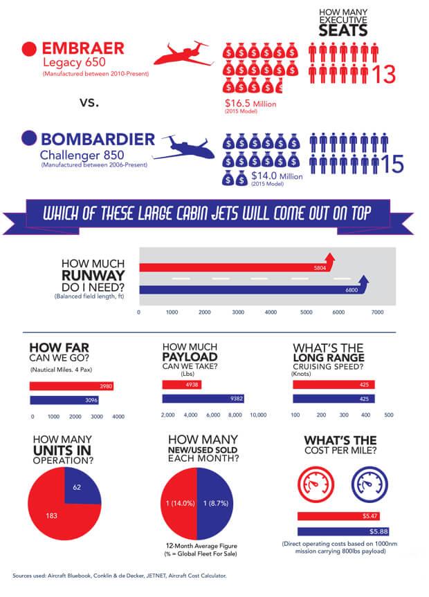 May 2017 Jet comparison info graphic