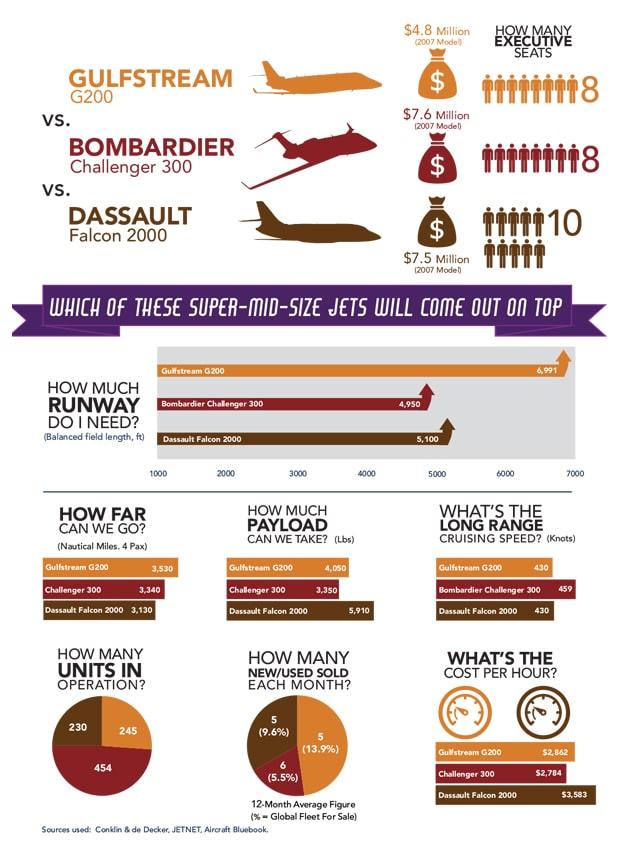 April 2018 Jet comparison info graphic