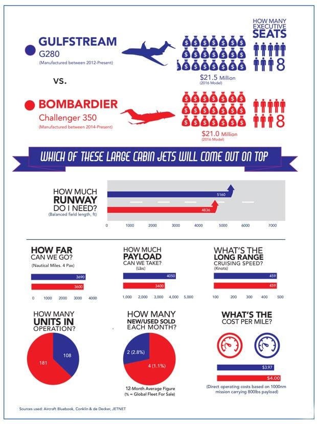 July 2017 Jet comparison info graphic