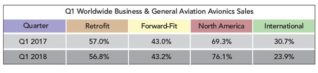 Avionics Shipment Report - Q1 2018