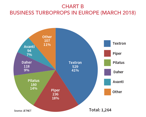Business Turboprops in Europe - March 2018