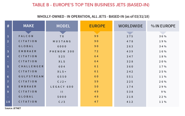 Europe's Top Ten Business Jets - March 2018
