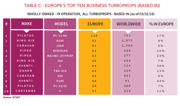 Europe's Top Ten Business Turboprops - March 2018