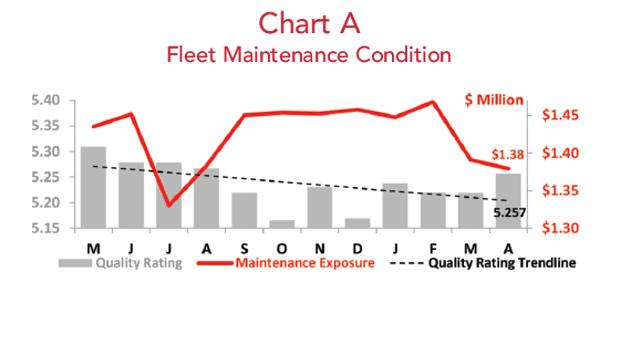 Fleet Maintenance Condition - April 2018