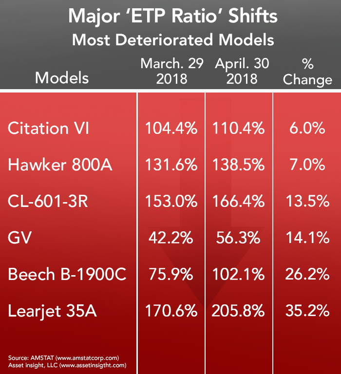 Most Deteriorated Jet and Turboprop Models in April 2018