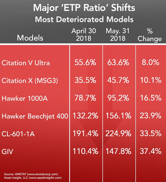 Most Deteriorated Jets and Turboprops - May 2018
