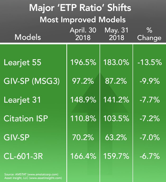 Most Improved Business Jet and Turboprop Models - May 2018