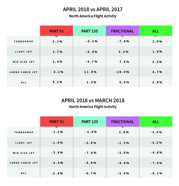 North American Flight Activity - April 2018