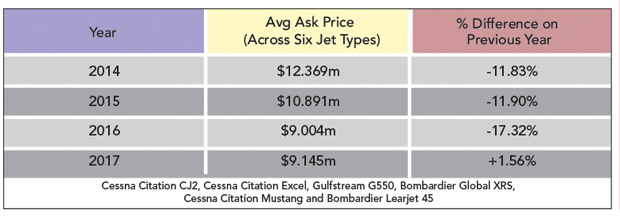 Stabilizing Prices for Used Jets