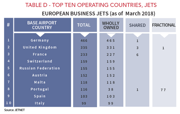 Top Ten Business Jet Operating Countries 2018