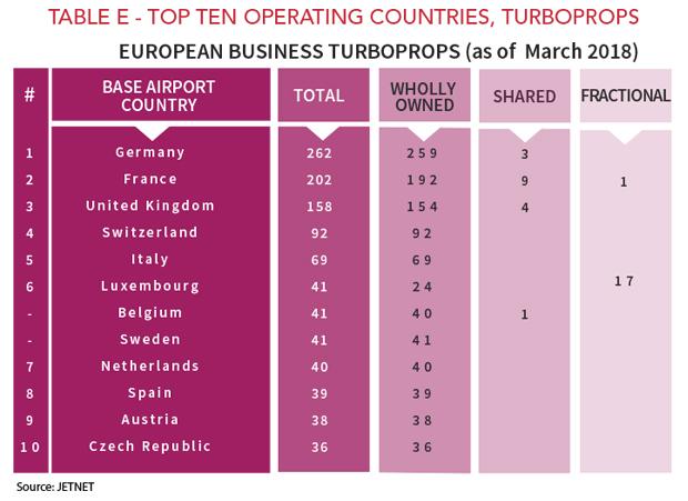 Top Ten European Business Turboprop Operating Countries - 2018
