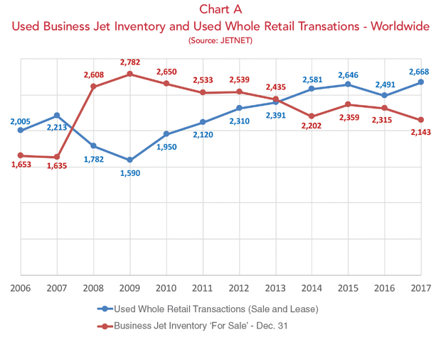 Used Business Jet Inventory and Used Whole Retail Transactions