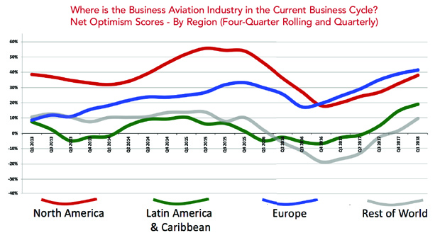 Where is Business Aviation in the Current Business Cycle