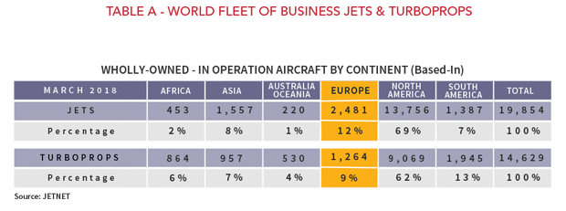 Wholly-Owned In Operation Aircraft by Continent