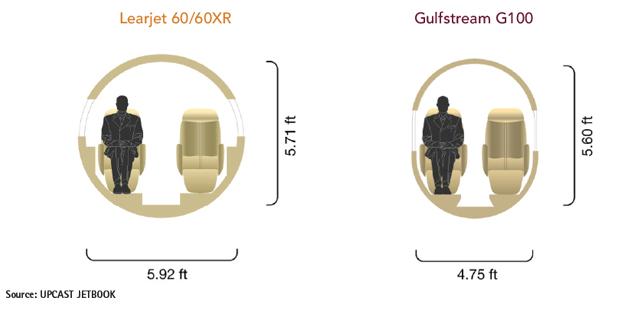 Bombardier Learjet 60/60XR vs Gulfstream G100 Cabin Comparison