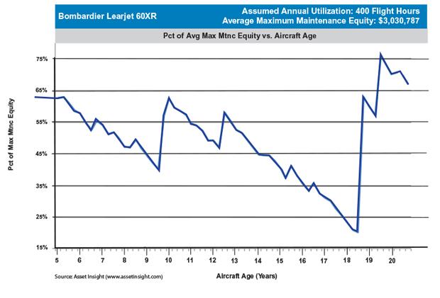 Bombardier Learjet 60XR Maximum Scheduled Maintenance Equity