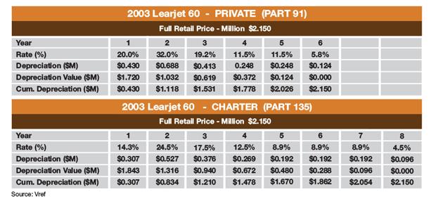 Bombardier Learjet 60 MACRS Depreciation Schedule