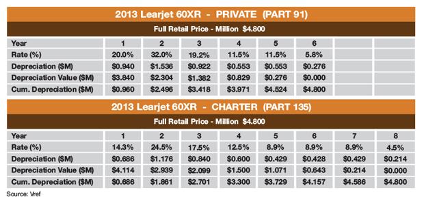 Bombardier Learjet 60XR MACRS Depreciation Schedule